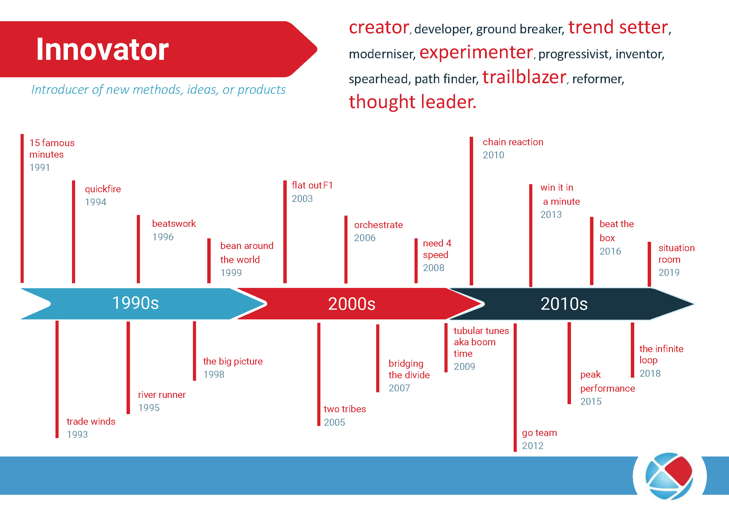 Catalyst Global Innovation Timeline